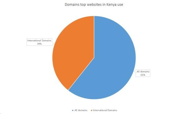 Domains top websites in Kenya use