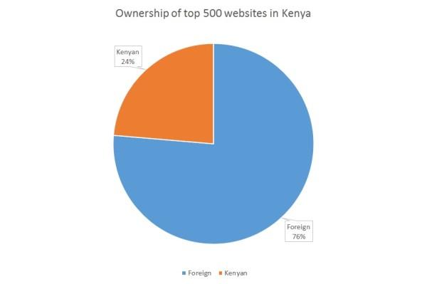 Ownership of top 500 websites in Kenya
