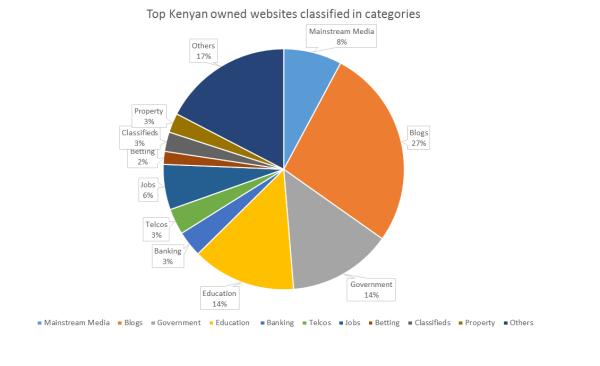 Top Kenyan owned websites classified in categories