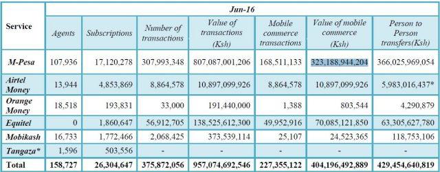 mobile-money-stats